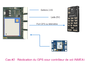 Signaling device for drones - use case, connected to a Mavlink flight controller and a GPS